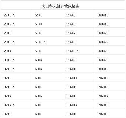 Q345B大口径无缝钢管规格表.jpg